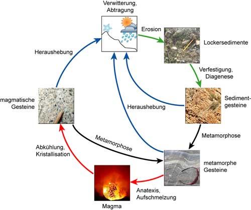Kreislauf Der Gesteine Kreislauf Der Gesteine